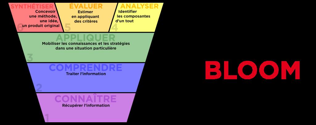 taxonomie_de_Bloom_la_manane_agence de communication pedagogique crossmedia