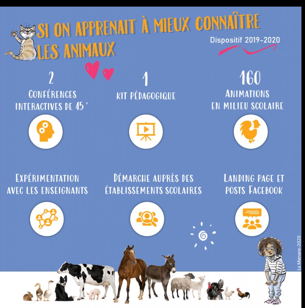 infographie Adrienne et Pierre Sommer- La Manane, agence de communication pédagogique